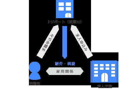 職業紹介の仕組み図
