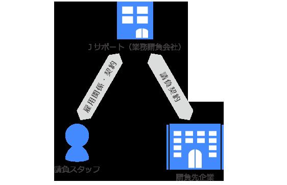 業務請負の仕組み図